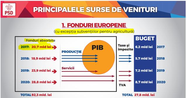 Liviu Dragnea îi minte pe români privind performanțele guvernelor PSD – conform Factual, primul site de fact-checking