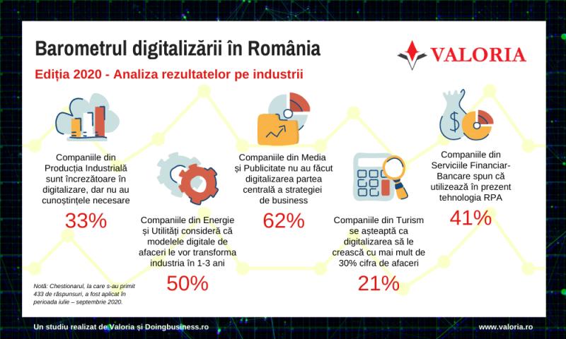 Până unde a ajuns digitalizarea industriilor din România