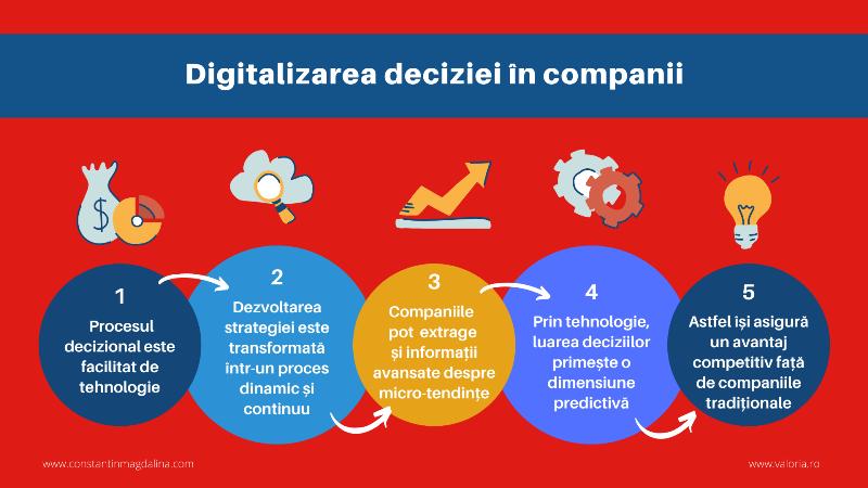 Digitalizarea deciziei în companii
