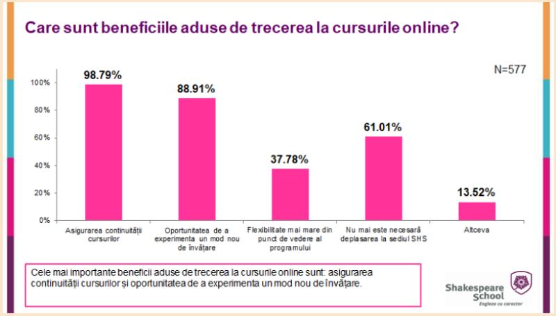 Sondaj Shakespeare School: 75% dintre părinți consideră continuitatea ca fiind principalul avantaj al trecerii cursurilor în mediul online