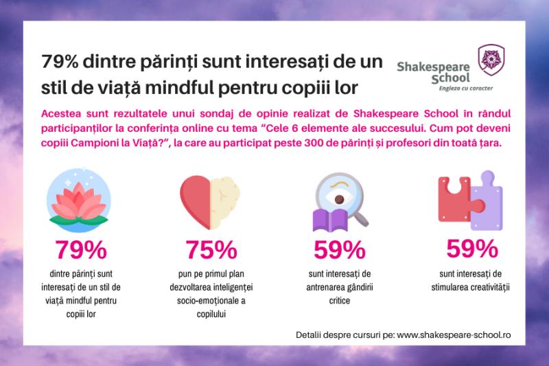79% dintre părinți sunt interesați de un stil de viață mindful pentru copiii lor