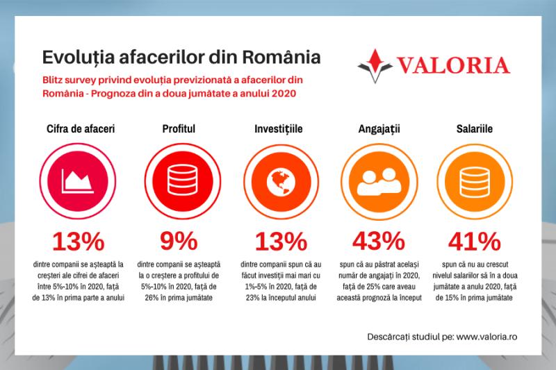 Evolutia afacerilor din România în 2020: 78% dintre companii se luptă cu scăderea drastică a cererii