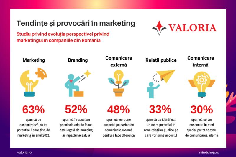 Managerii de marketing se luptă cu înțelegerea noilor preferințe de cumpărare ale clienților
